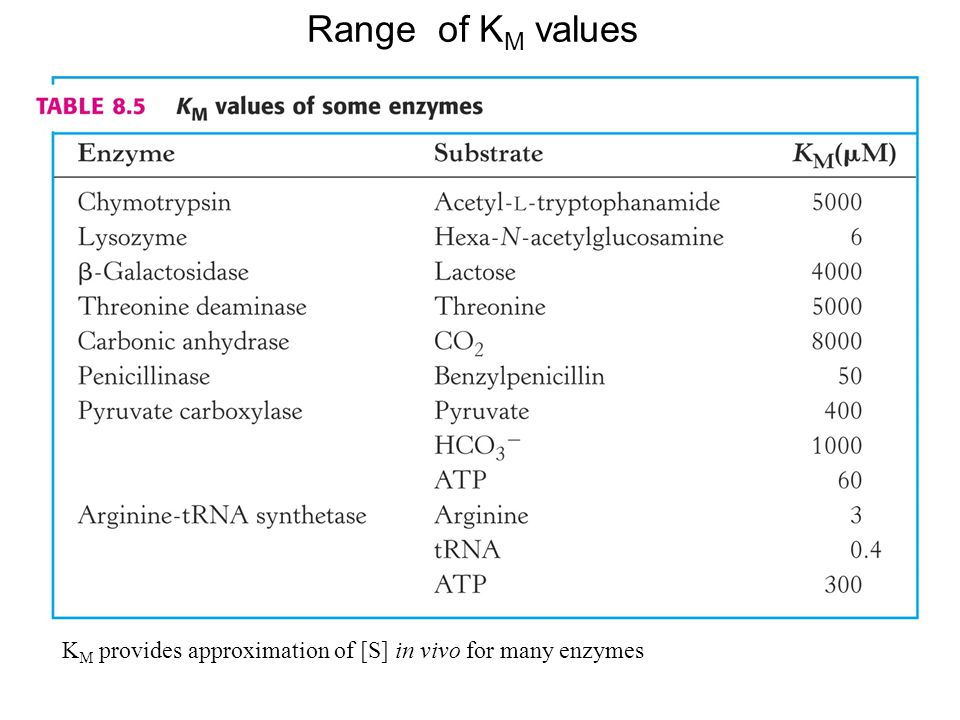 Range of KM values KM provides approximation of [S] in vivo for many enzymes